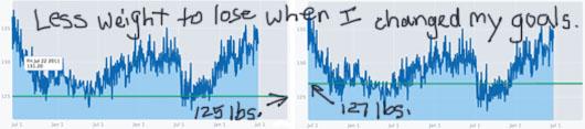 Loseit.com charts