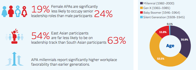 Statistics from Asia Society survey